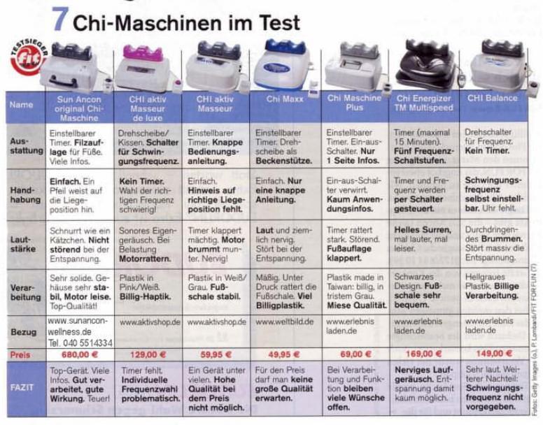 sun anchon chi machine